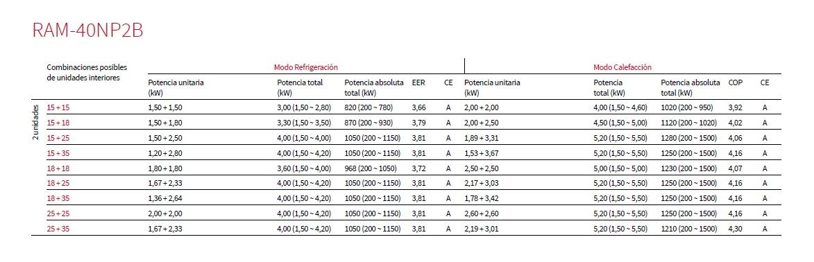 tabla de combinaciones Unidad extertior Hitachi RAM-40NP2B