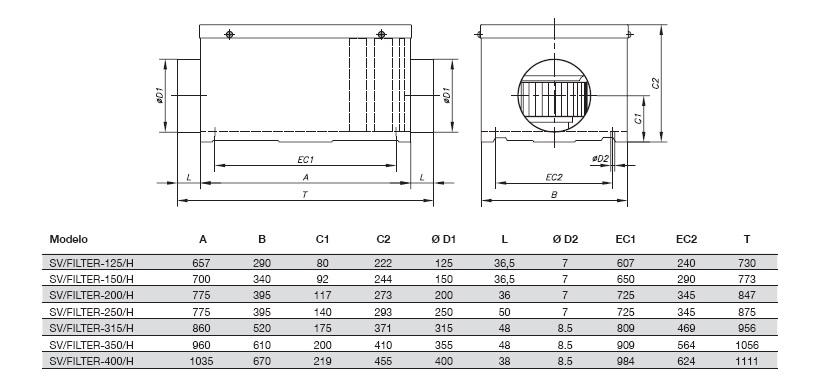 Dimensiones Unidad de Filtración Sodeca SV-FILTER