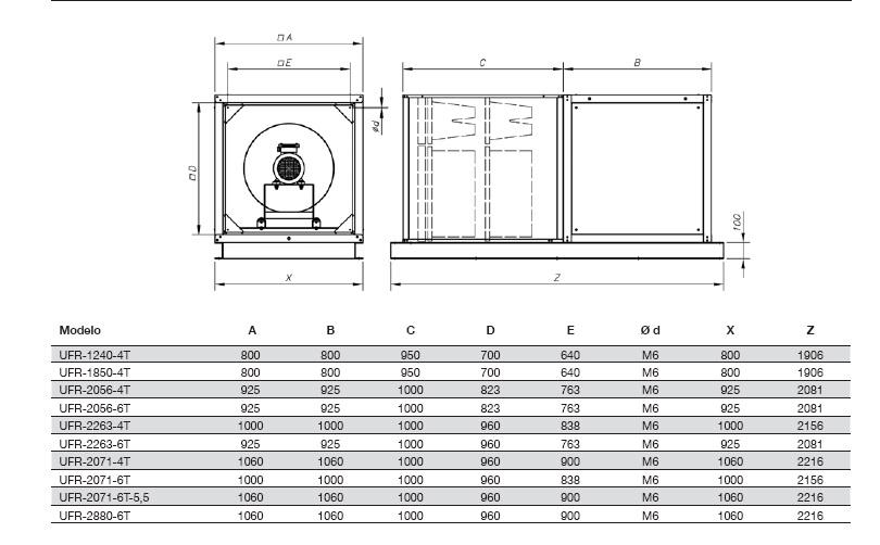 Dimensiones Unidad de Filtración Sodeca UFR