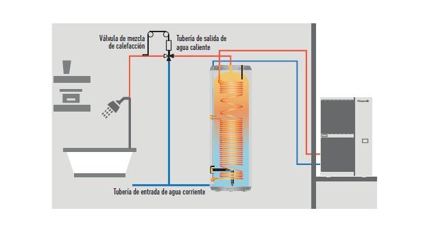 Ejemplo de Instalación de Acumulador Panasonic PRO-HT PAW
