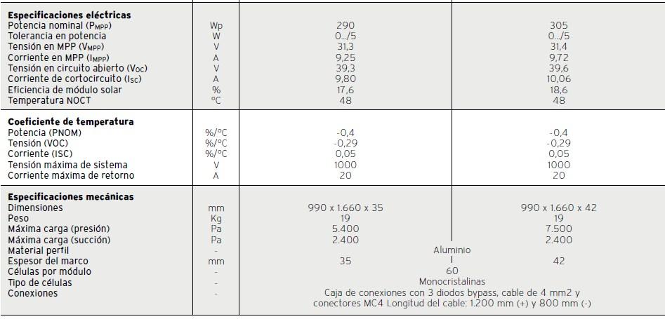 Ficha Técnica módlo fotovoltaico auroPOWER