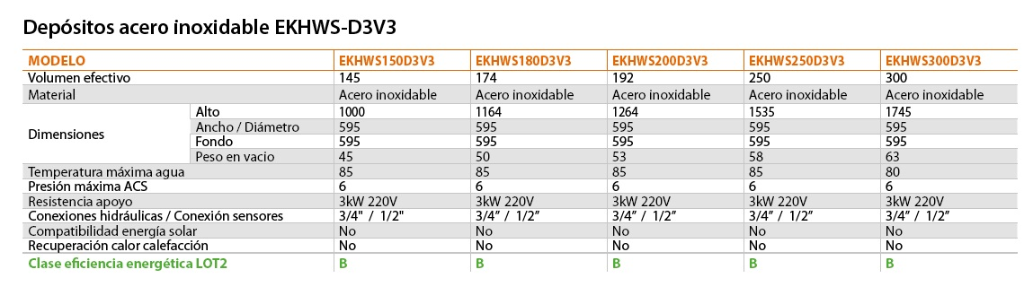 Ficha técnica Acumulador Daikin de acero inoxidable EKHWS-D3V3