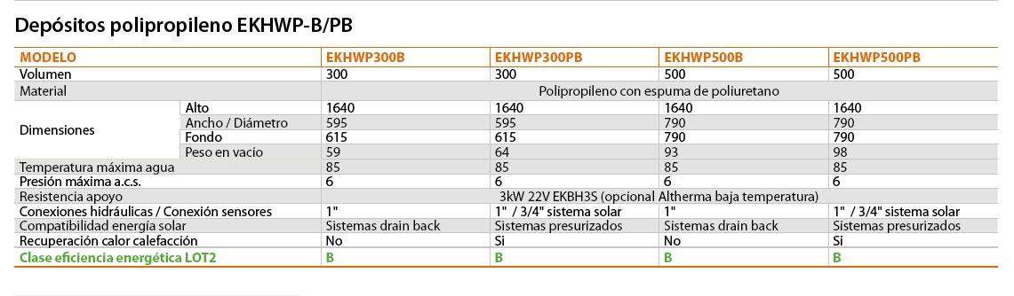 Ficha técnica Acumulador Daikin de polipropileno EKHWP-B-PB