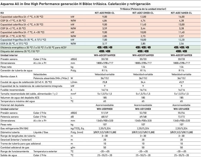 Ficha técnica Bomba de calor Aerotermia Panasonic H All in One