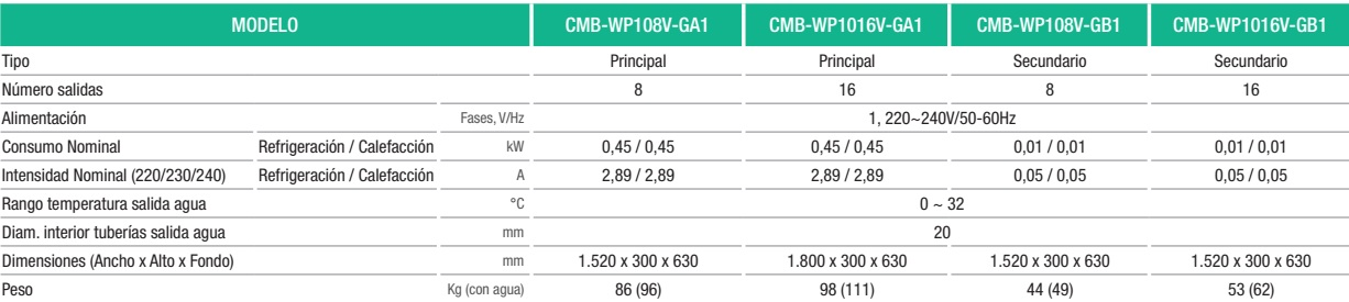 Ficha técnica CMB-WP