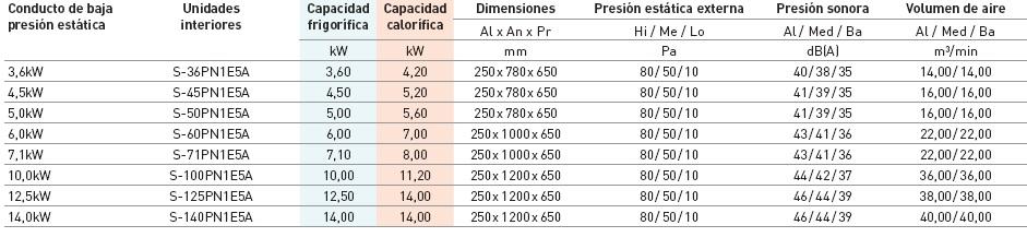 Ficha técnica Conducto de baja presión estática