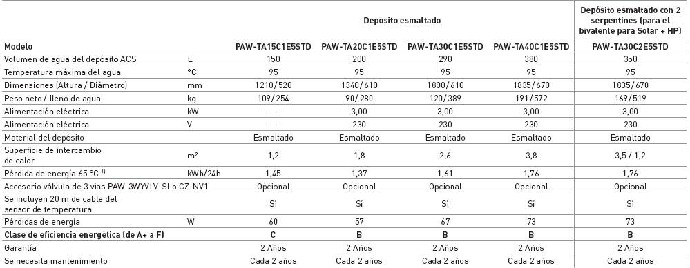 Ficha técnica Depósito esmaltado Panasonic