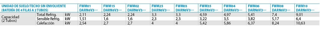 Ficha técnica Fan coil Conducto  FWM-DARN6V3