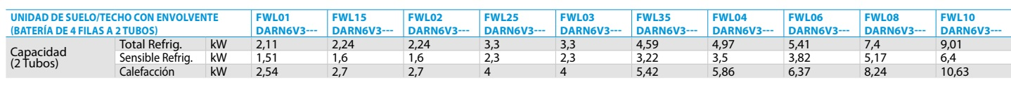 Ficha técnica Fan coil suelo-techo  FWL-DARN6V3