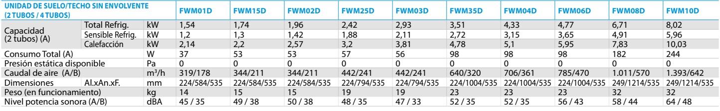 Ficha técnica Fan coil suelo techo Daikin FWM-D