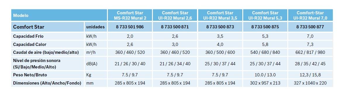Ficha técnica Junkers Multi Splits Comfort Star R32