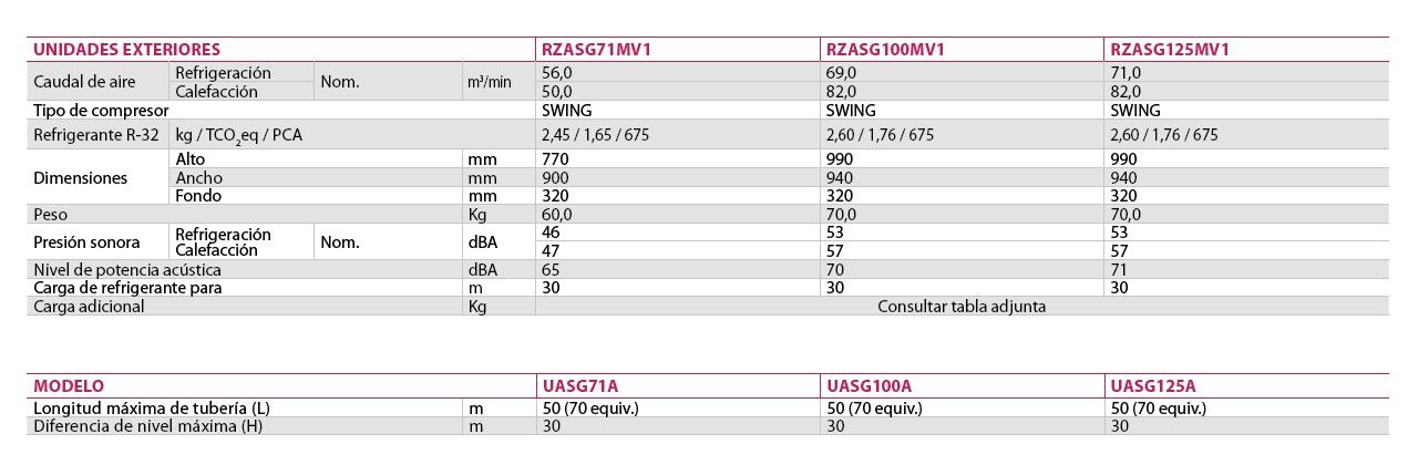 Ficha técnica Multi  Daikin Sky Air Serie Alpha Unidades Exteriores RZASG-MV1