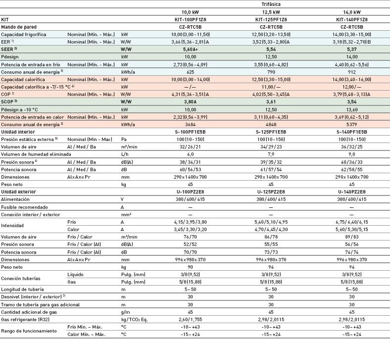 Ficha técnica PACi standard conducto de alta presión inverter gas 32 trifásico