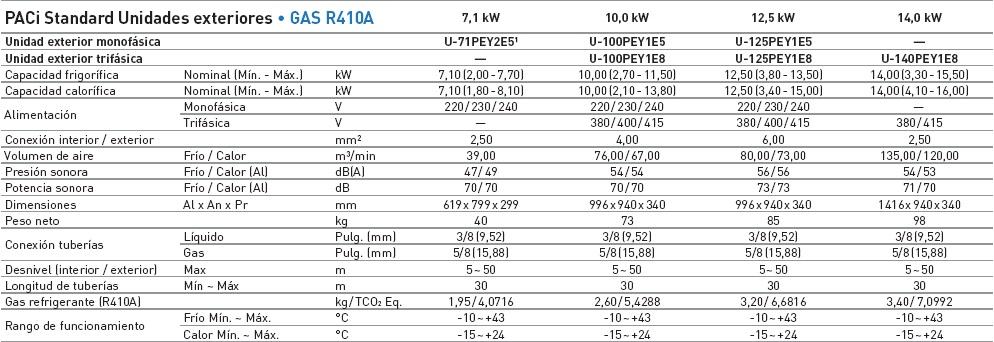Ficha técnica PACi standard unidad exterior R410A