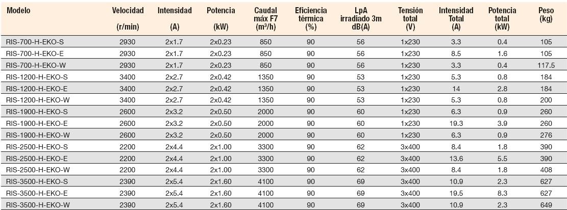 Ficha técnica Recuperador de Calor Sodeca RIS H EKO W-S