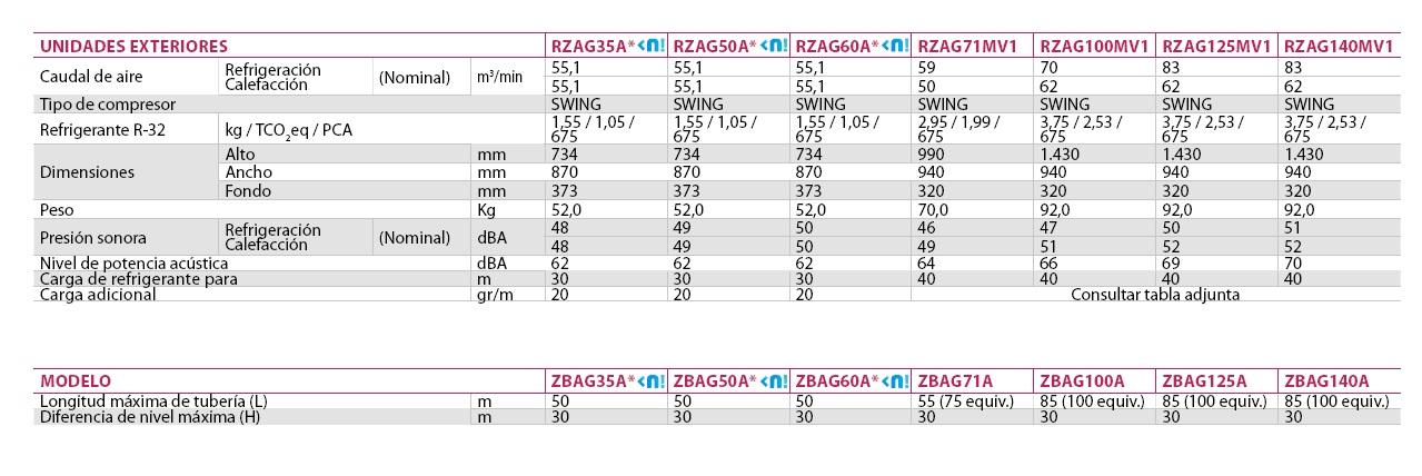Ficha técnica Split Daikin Sky Air Serie Alpha Unidades Exteriores RZAG