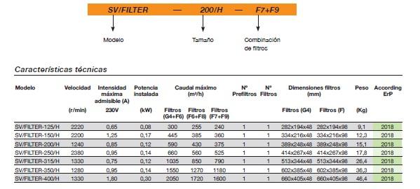 Ficha técnica Unidad de Filtración Sodeca SV-FILTER