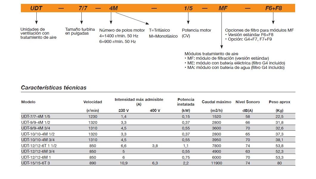 Ficha técnica Unidad de Filtración Sodeca UDT