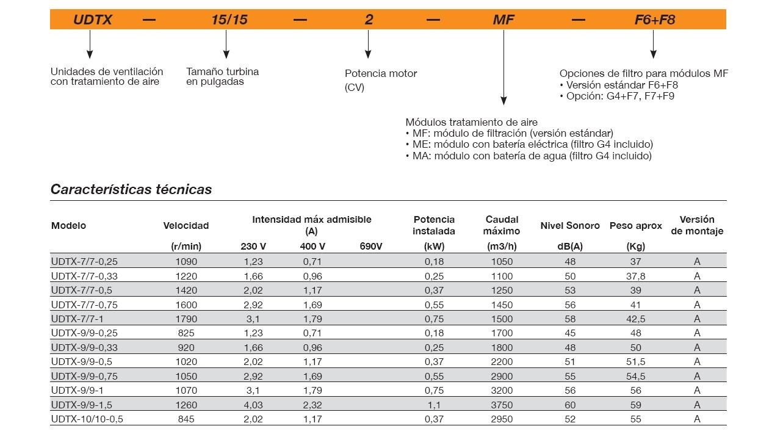 Ficha técnica Unidad de Filtración Sodeca UDTX