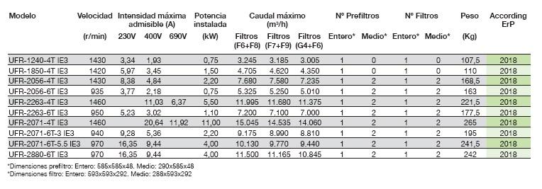 Ficha técnica Unidad de Filtración Sodeca UFR