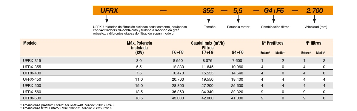 Ficha técnica Unidad de Filtración Sodeca UFRX