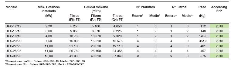 Ficha técnica Unidad de Filtración Sodeca UFX