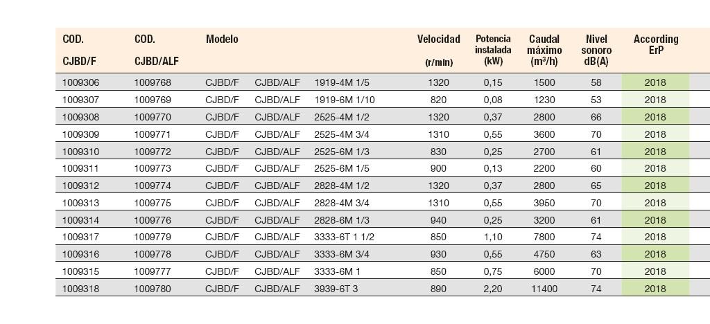 Ficha técnica Unidad de Ventilación Sodeca CJBD-F