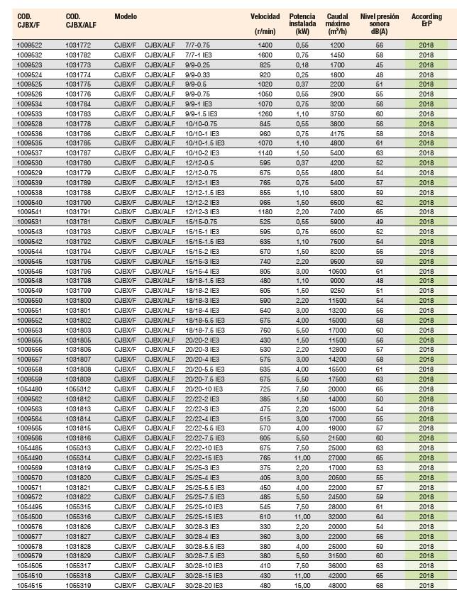 Ficha técnica Unidades de Ventilación Sodeca CJBX-F