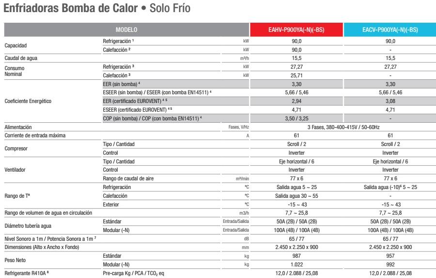 Ficha técnica enfriadoras modulares