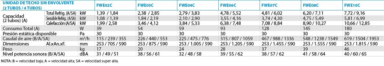 Ficha técnica techo FWE-C
