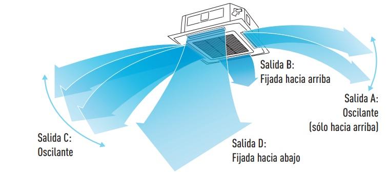 Flexible control del fluijo de aire