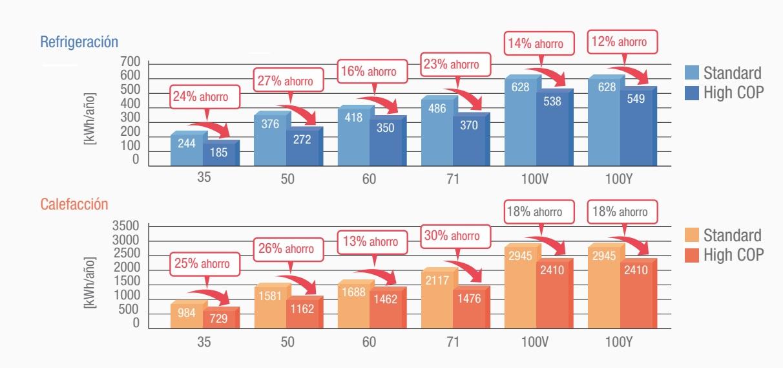 Gran ahorro de consumo eléctrico