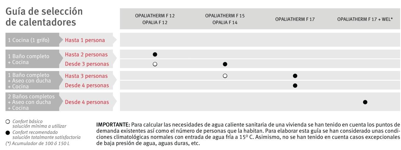 Guía de Selección de calentadores Saunier Duval