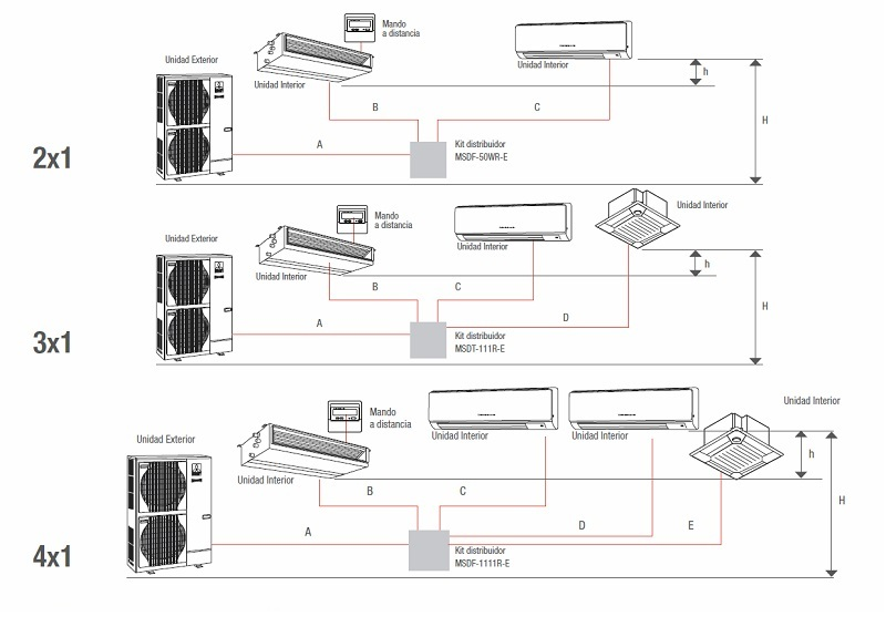 Instalación Compo Multi con Kit de distribución