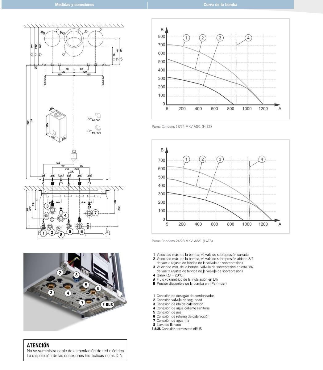 Medidas y curvas de la Caldera puma condens Protherm