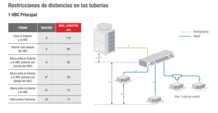 Restricciones de distancia Hydro Branch Controller