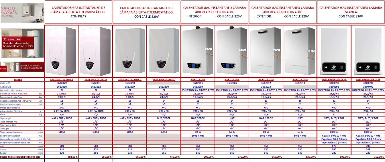 Diferencias entre los calentadores a gas ariston - Calentadores de gas precios ...