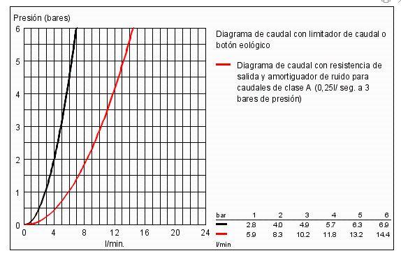 caudal bauedge bidet