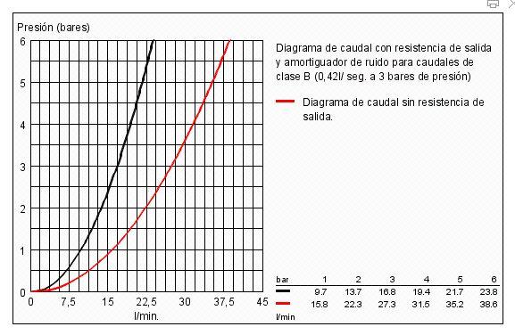 caudal bauedge ducha