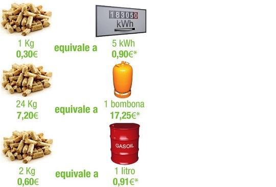 Tipos de estufas de pellets precios ventajas y opiniones for Estufas biomasa precios