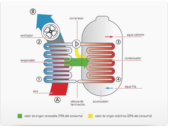 funcionamiento bomba calor