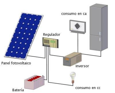 Instalar placas solares fotovoltaicas qu debo saber - Instalar placas solares en casa ...