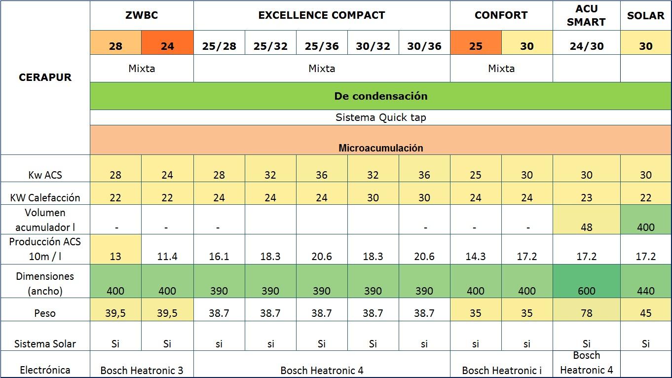 Tabla comparativa Calderas Junkers a gas