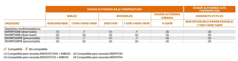 Depósito polipropileno Daikin EKHWP - Compatibilidades