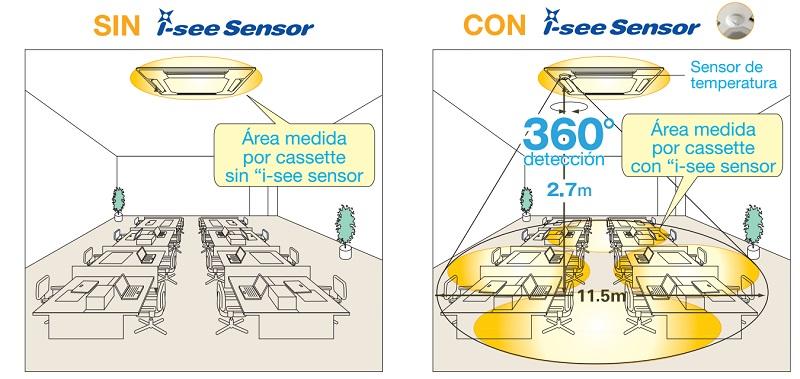Aire Acondicionado Compo Multi Mitsubishi PLA-RP - Cassette Unidad interior - i-see Sensor