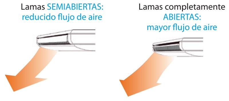 Aire Acondicionado Horizontal de techo Daikin serie HQS-CB - Lamas