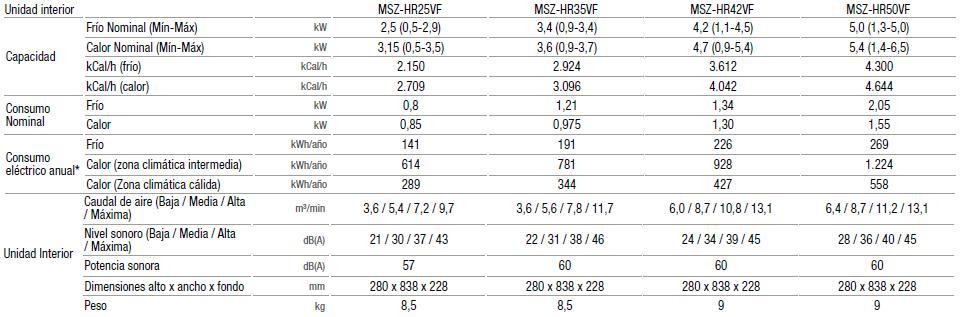 Aire Acondicionado Mitsubishi Electric Unidad interior MSZ-HR - Ficha tecnica