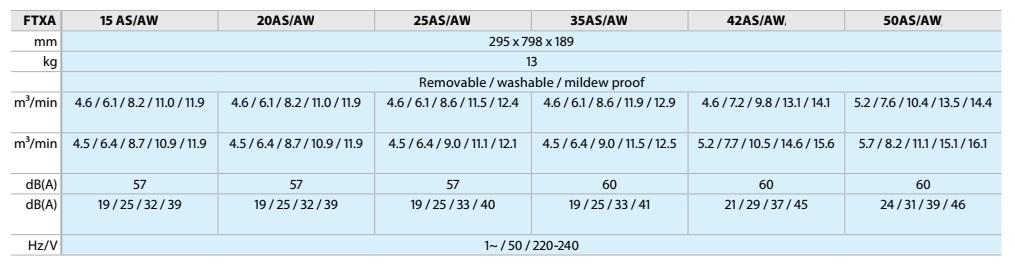 Aire Acondicionado Multi Split Daikin Unidad Interior Split CTX AW S-FTX AW S - Ficha tecnica