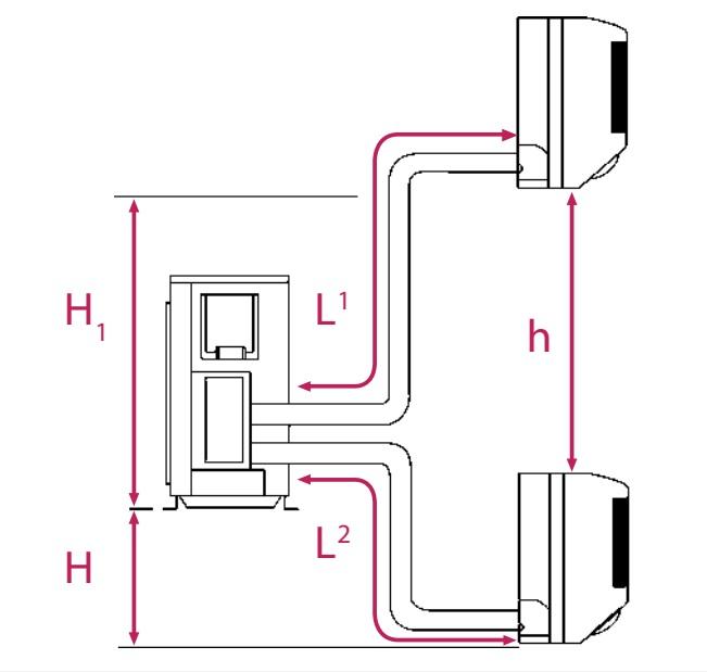 Aire Acondicionado Multi Split Daikin Unidades esteriores R410A- Longitudes esquema