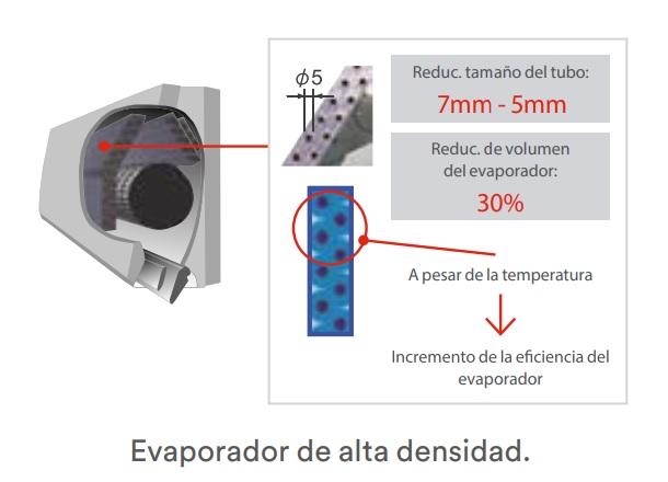 Aire Acondicionado Multi Split Fujitsu Unidad Interior ASY MI-LMC - Evaporador